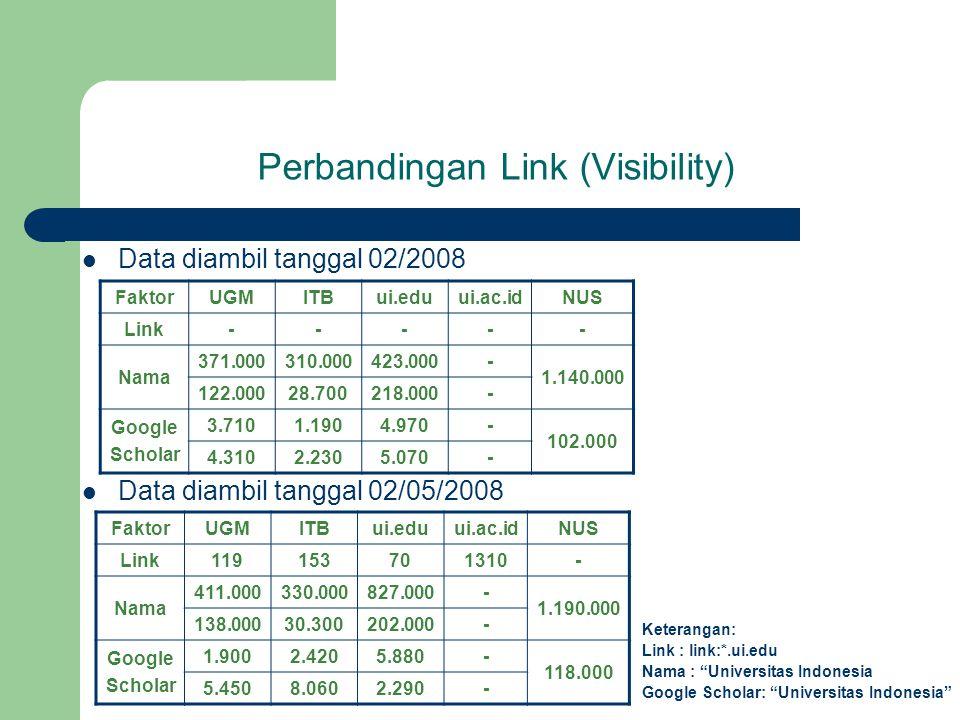 Perbandingan Link (Visibility) Data diambil tanggal 02/2008 FaktorUGMITBui.eduui.ac.idNUS Link----- Nama 371.000310.000423.000- 1.140.000 122.00028.700218.000- Google Scholar 3.7101.1904.970- 102.000 4.3102.2305.070- Data diambil tanggal 02/05/2008 FaktorUGMITBui.eduui.ac.idNUS Link119153701310- Nama 411.000330.000827.000- 1.190.000 138.00030.300202.000- Google Scholar 1.9002.4205.880- 118.000 5.4508.0602.290- Keterangan: Link : link:*.ui.edu Nama : Universitas Indonesia Google Scholar: Universitas Indonesia