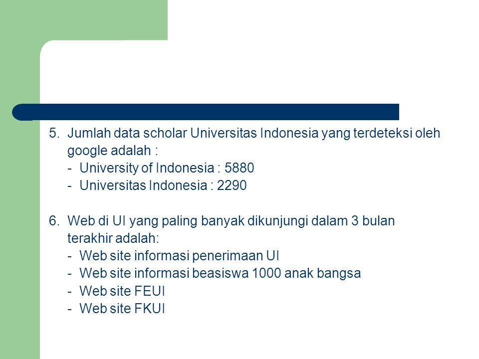 5. Jumlah data scholar Universitas Indonesia yang terdeteksi oleh google adalah : - University of Indonesia : 5880 - Universitas Indonesia : 2290 6. W