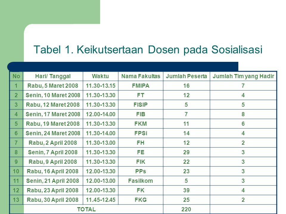 Tabel 1. Keikutsertaan Dosen pada Sosialisasi NoHari/ TanggalWaktuNama FakultasJumlah PesertaJumlah Tim yang Hadir 1Rabu, 5 Maret 200811.30-13.15FMIPA