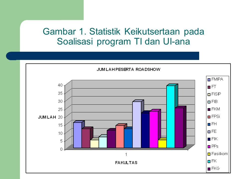 Gambar 1. Statistik Keikutsertaan pada Soalisasi program TI dan UI-ana