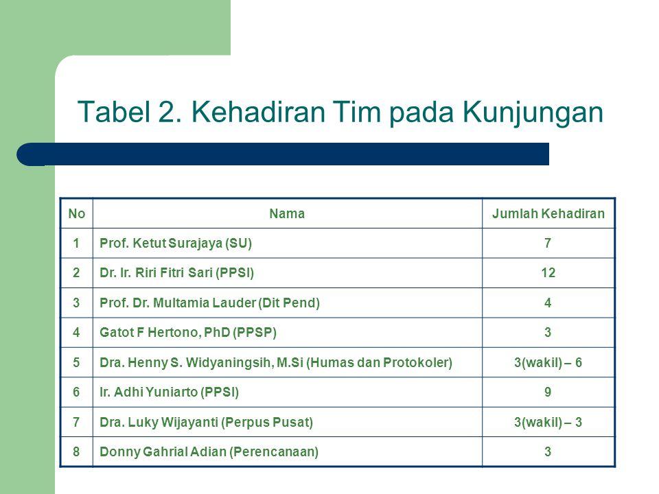 Tabel 2. Kehadiran Tim pada Kunjungan NoNamaJumlah Kehadiran 1Prof. Ketut Surajaya (SU)7 2Dr. Ir. Riri Fitri Sari (PPSI)12 3Prof. Dr. Multamia Lauder