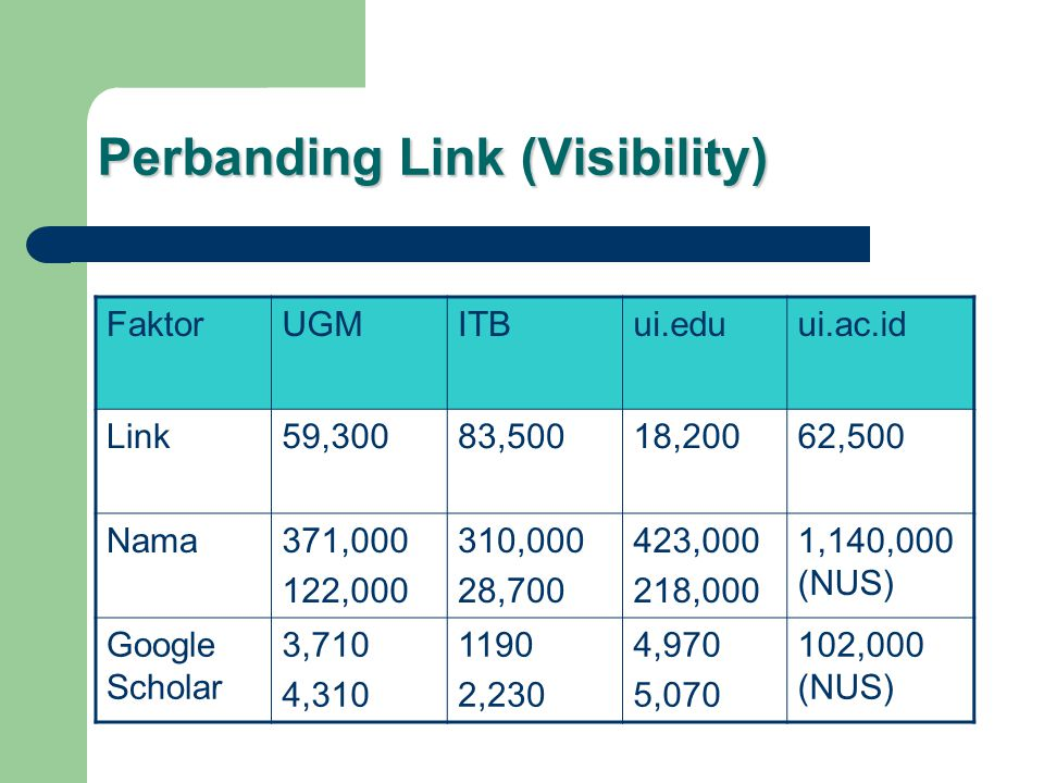 Perbanding Link (Visibility) FaktorUGMITBui.eduui.ac.id Link59,30083,50018,20062,500 Nama371,000 122,000 310,000 28,700 423,000 218,000 1,140,000 (NUS) Google Scholar 3,710 4,310 1190 2,230 4,970 5,070 102,000 (NUS)
