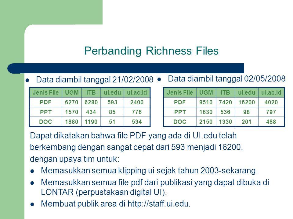Perbanding Richness Files Data diambil tanggal 21/02/2008 Data diambil tanggal 02/05/2008 Jenis FileUGMITBui.eduui.ac.id PDF95107420162004020 PPT16305
