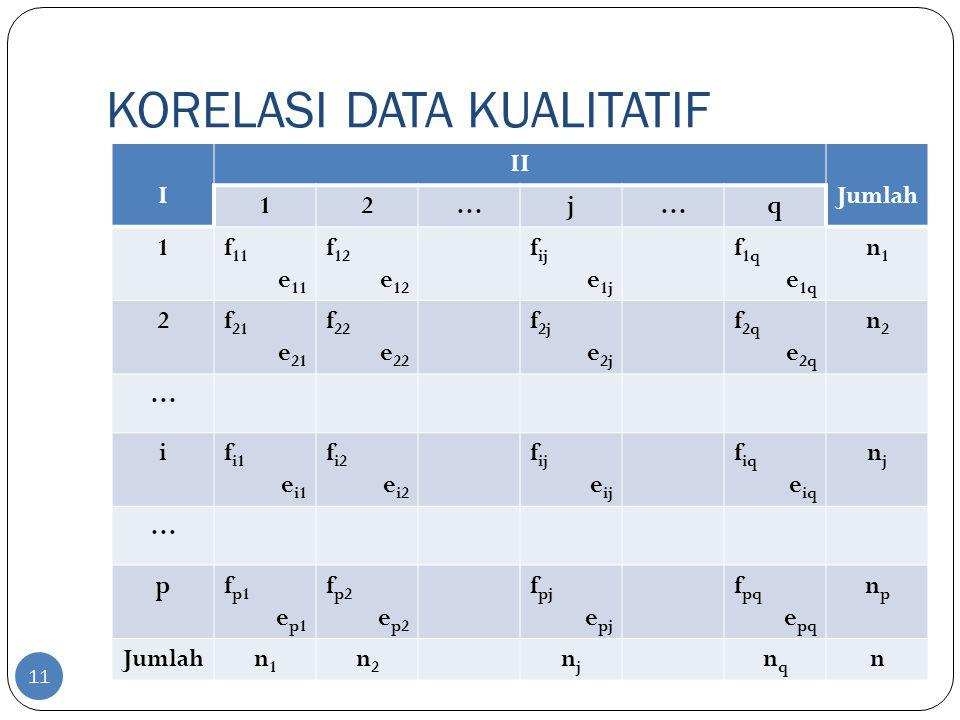 KORELASI DATA KUALITATIF 11 I II Jumlah 12…j…q 1f 11 e 11 f 12 e 12 f ij e 1j f 1q e 1q n1n1 2f 21 e 21 f 22 e 22 f 2j e 2j f 2q e 2q n2n2 … if i1 e i