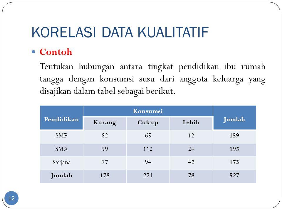 KORELASI DATA KUALITATIF 12 Contoh Tentukan hubungan antara tingkat pendidikan ibu rumah tangga dengan konsumsi susu dari anggota keluarga yang disaji