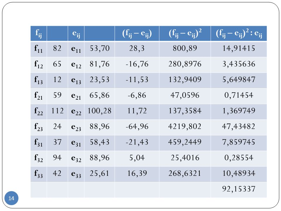 KORELASI DATA KUALITATIF 14 Jawaban f ij e ij (f ij – e ij )(f ij – e ij ) 2 (f ij – e ij ) 2 : e ij f 11 82e 11 53,7028,3800,8914,91415 f 12 65e 12 8
