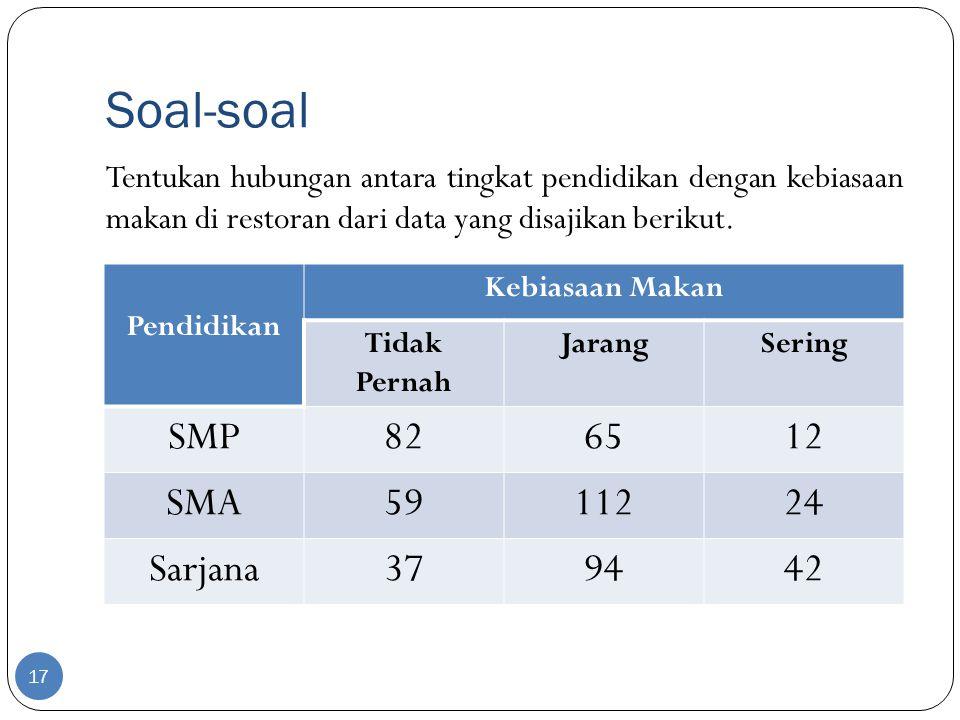 Soal-soal 17 Tentukan hubungan antara tingkat pendidikan dengan kebiasaan makan di restoran dari data yang disajikan berikut. Pendidikan Kebiasaan Mak