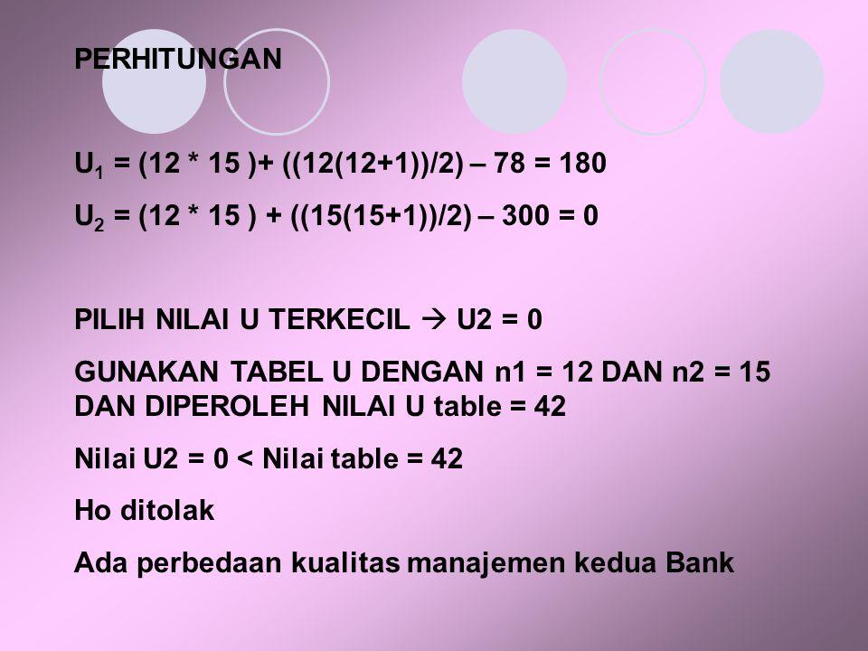 PERHITUNGAN U 1 = (12 * 15 )+ ((12(12+1))/2) – 78 = 180 U 2 = (12 * 15 ) + ((15(15+1))/2) – 300 = 0 PILIH NILAI U TERKECIL  U2 = 0 GUNAKAN TABEL U DENGAN n1 = 12 DAN n2 = 15 DAN DIPEROLEH NILAI U table = 42 Nilai U2 = 0 < Nilai table = 42 Ho ditolak Ada perbedaan kualitas manajemen kedua Bank