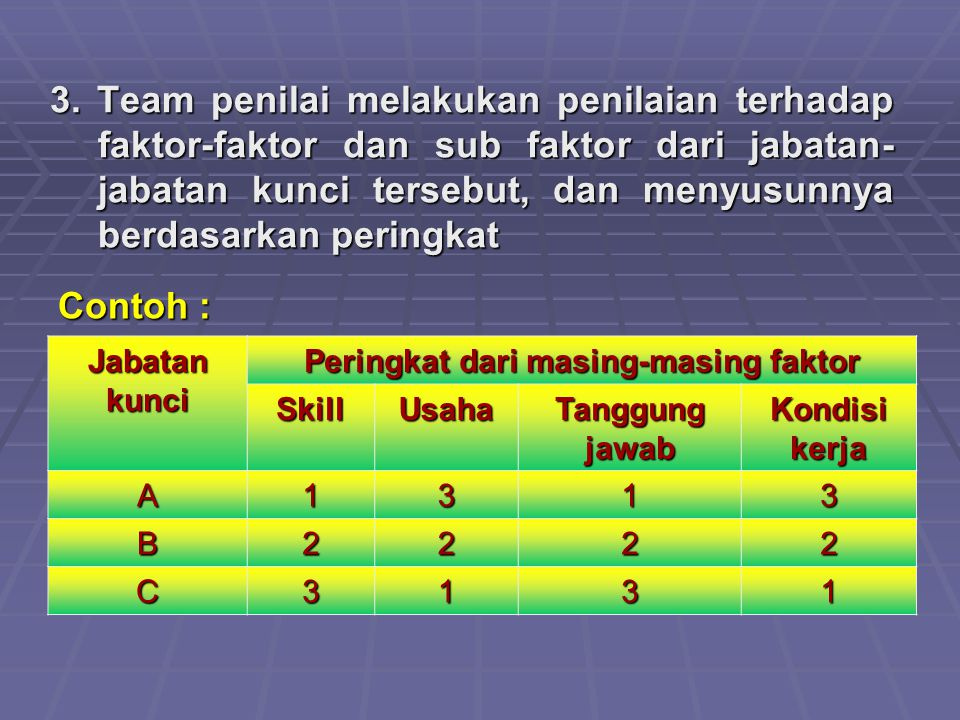 3. Team penilai melakukan penilaian terhadap faktor-faktor dan sub faktor dari jabatan- jabatan kunci tersebut, dan menyusunnya berdasarkan peringkat