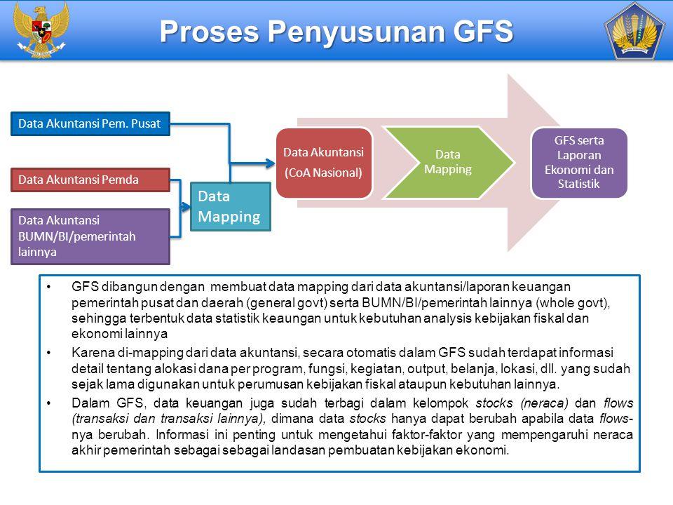 Proses Penyusunan GFS GFS dibangun dengan membuat data mapping dari data akuntansi/laporan keuangan pemerintah pusat dan daerah (general govt) serta B