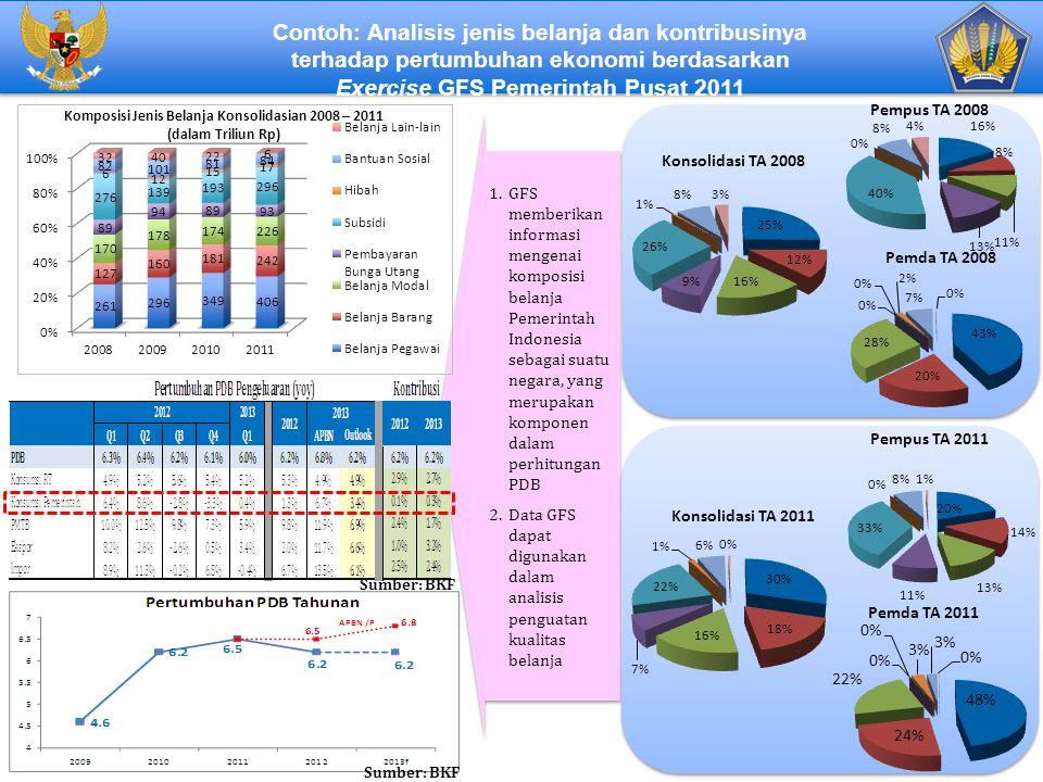 1.GFS memberikan informasi mengenai komposisi belanja Pemerintah Indonesia sebagai suatu negara, yang merupakan komponen dalam perhitungan PDB 2.Data