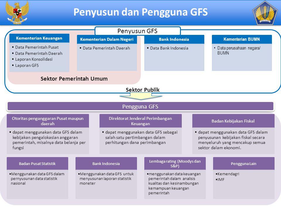 18 Sektor Publik Sektor Pemerintah Umum Kementerian Keuangan Data Pemerintah Pusat Data Pemerintah Daerah Laporan Konsolidasi Laporan GFS Kementerian