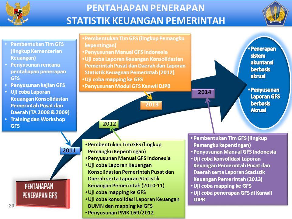 2011 2012 2013 2014 Pembentukan Tim GFS (lingkup Kementerian Keuangan) Penyusunan rencana pentahapan penerapan GFS Penyusunan kajian GFS Uji coba Lapo