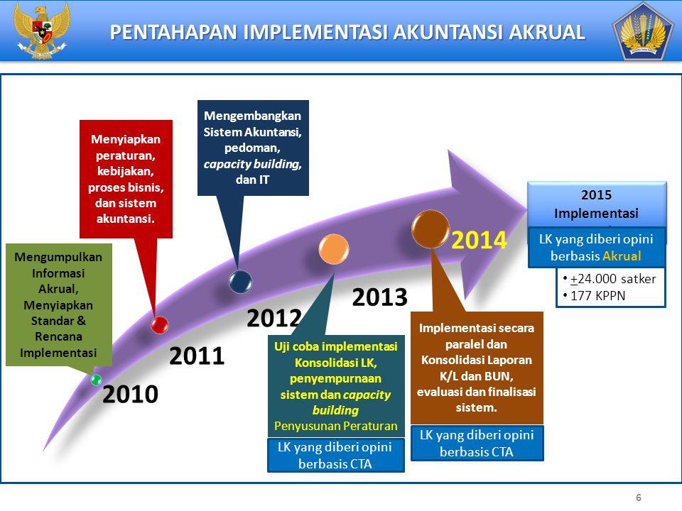 PENTAHAPAN IMPLEMENTASI AKUNTANSI AKRUAL 2010 2011 2012 2013 2014 Mengumpulkan Informasi Akrual, Menyiapkan Standar & Rencana Implementasi Menyiapkan