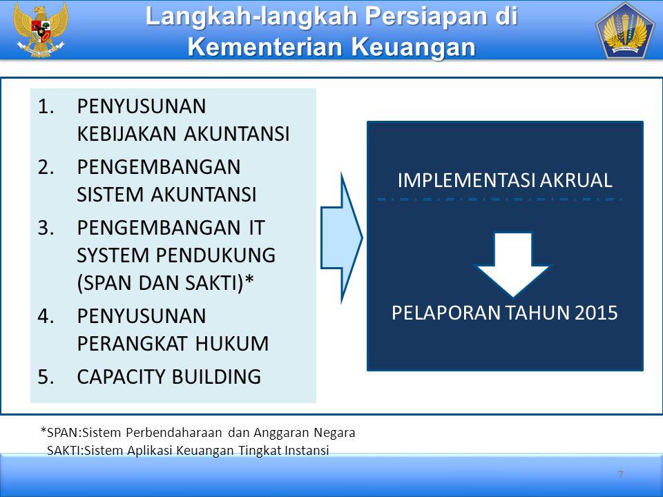 28 Kesimpulan 1.Pemerintah Pusat telah menyusun pentahapan penerapan akuntansi berbasis akrual.