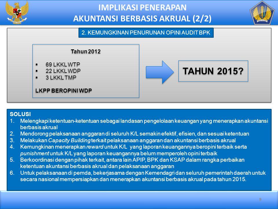 9 IMPLIKASI PENERAPAN AKUNTANSI BERBASIS AKRUAL (2/2) Tahun 2012  69 LKKL WTP  22 LKKL WDP  3 LKKL TMP LKPP BEROPINI WDP Tahun 2012  69 LKKL WTP 
