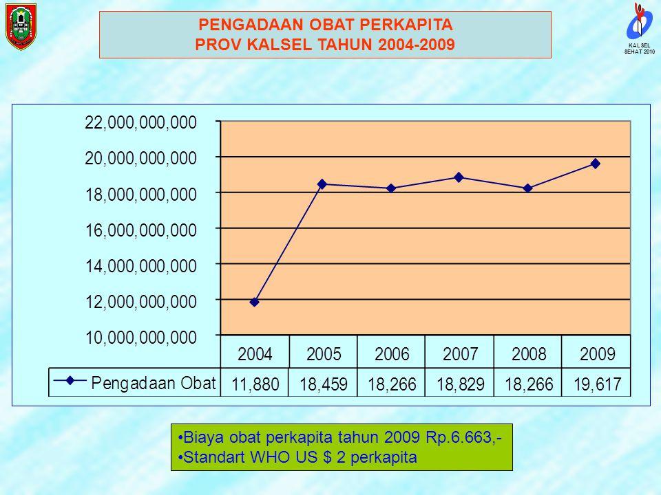 SEHAT 2010 KALSEL INDEKS PEMBANGUNAN MANUSIA IPM 70,44 (Nasional 72,77) Pencapaian peringkat 26, shorfall 1,86, termasuk pertumbuhan tinggi. AHH 64,17