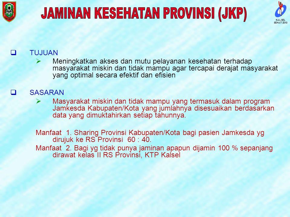 SEHAT 2010 KALSEL RUMAH SAKIT SWASTA, TNI/POLRI, BUMN & KHUSUS JUMLAH TT SELURUHNYA 2377 STANDART 1 TT/1000 Pddk (1468)JUMLAH TT RS PEMERINTAH 1607 73