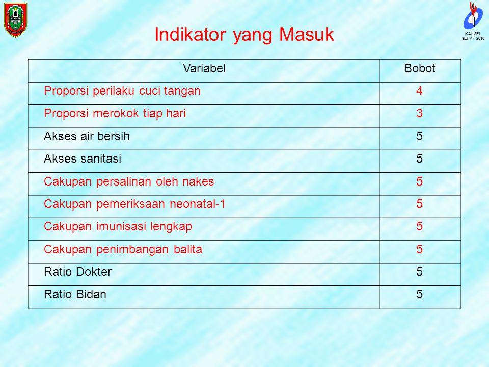 SEHAT 2010 KALSEL Indikator IPKM VariabelBobot Prev. balita gizi buruk dan kurang5 Prev. balita sangat pendek & pendek5 Prev. balita sangat kurus dan