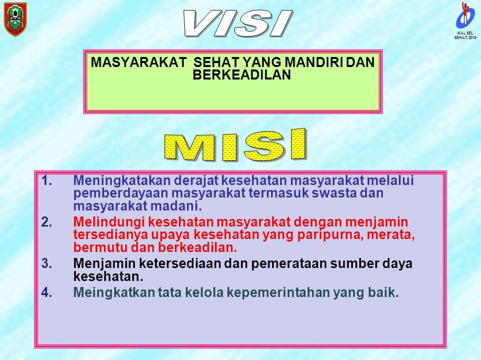 SEHAT 2010 KALSEL Peringkat Kab/Kota di Kalsel KodeKab/kotaRank IPKMPenduduk 6372 Kota Banjar Baru27 149.699 6309Tabalong129 193.641 6301Tanah Laut162
