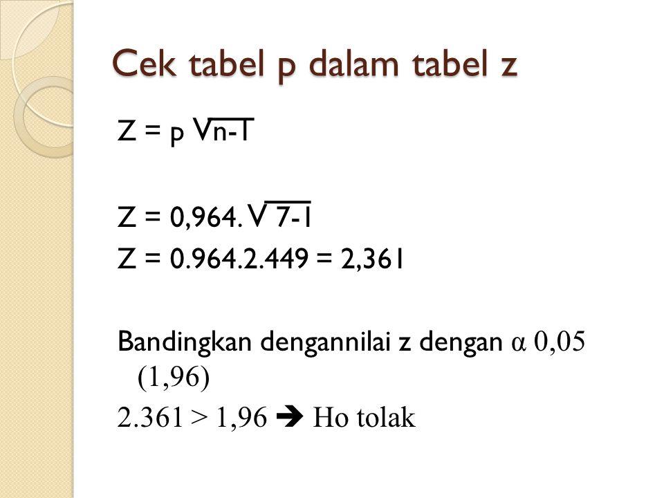 Cek tabel p dalam tabel z Z = p V n-1 Z = 0,964. V 7-1 Z = 0.964.2.449 = 2,361 Bandingkan dengannilai z dengan α 0,05 (1,96) 2.361 > 1,96  Ho tolak