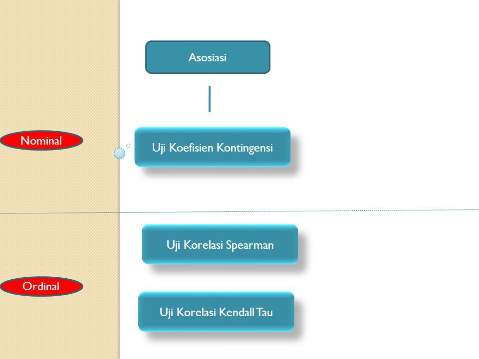 Uji Koefisien Kontingensi Asosiasi Uji Korelasi Spearman Uji Korelasi Kendall Tau Nominal Ordinal