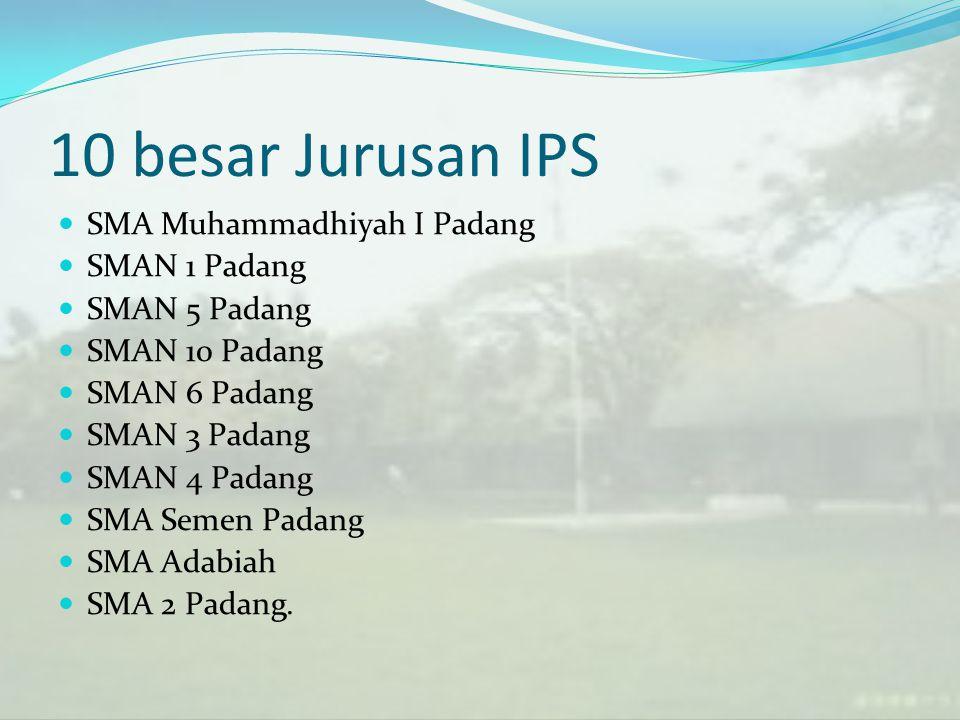 10 besar Jurusan IPS SMA Muhammadhiyah I Padang SMAN 1 Padang SMAN 5 Padang SMAN 10 Padang SMAN 6 Padang SMAN 3 Padang SMAN 4 Padang SMA Semen Padang