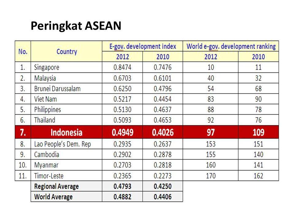 Peringkat ASEAN