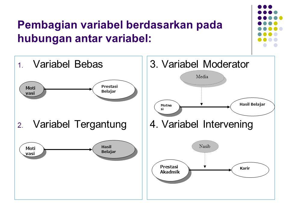 Pembagian variabel berdasarkan pada hubungan antar variabel: 1. Variabel Bebas 2. Variabel Tergantung 3. Variabel Moderator 4. Variabel Intervening Mo