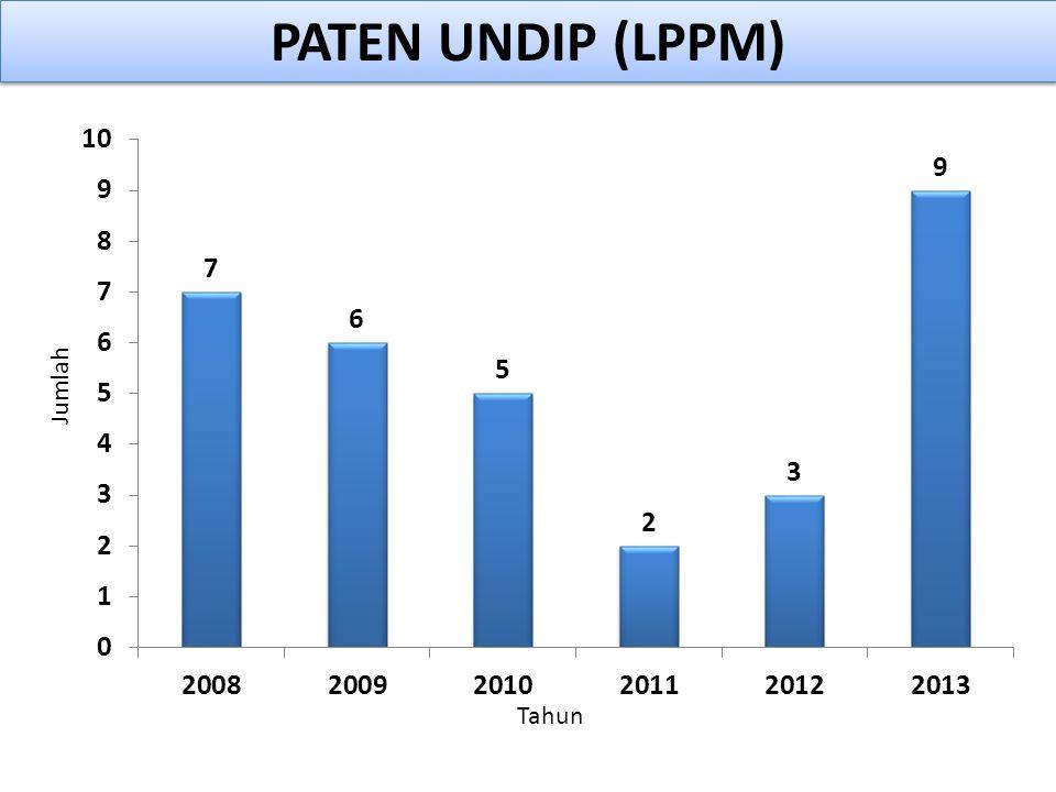 PATEN UNDIP (LPPM)