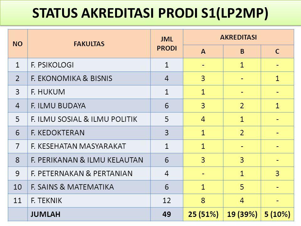 STATUS AKREDITASI PRODI S1(LP2MP) NOFAKULTAS JML PRODI AKREDITASI ABC 1F. PSIKOLOGI1-1- 2F. EKONOMIKA & BISNIS43-1 3F. HUKUM11-- 4F. ILMU BUDAYA6321 5