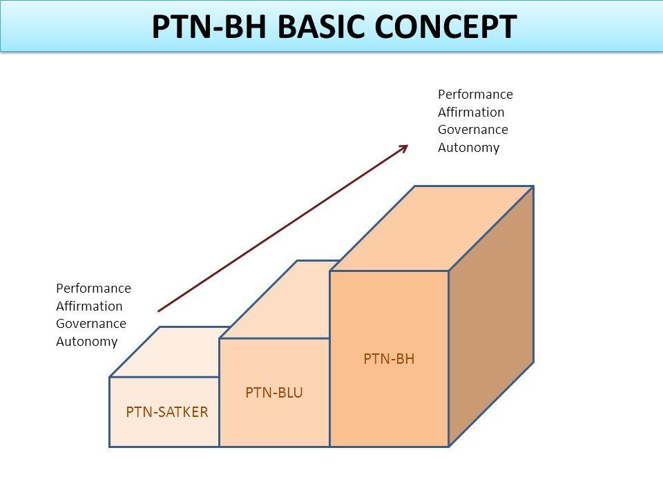 PTN-SATKER PTN-BLU PTN-BH Performance Affirmation Governance Autonomy PTN-BH BASIC CONCEPT Performance Affirmation Governance Autonomy