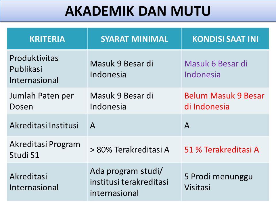 KRITERIASYARAT MINIMALKONDISI SAAT INI Produktivitas Publikasi Internasional Masuk 9 Besar di Indonesia Masuk 6 Besar di Indonesia Jumlah Paten per Do