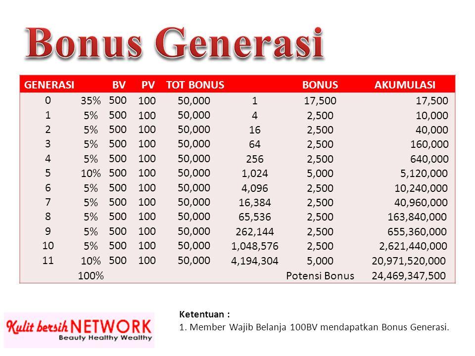 GENERASI BV PV TOT BONUS BONUSAKUMULASI 035%50010050,000117,500 15%50010050,00042,500 10,000 25%50010050,000162,500 40,000 35%50010050,000642,500 160,