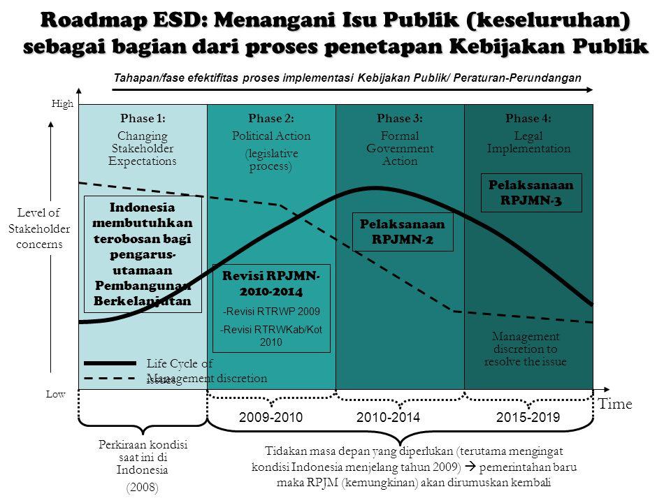 Roadmap ESD: Menangani Isu Publik (keseluruhan) sebagai bagian dari proses penetapan Kebijakan Publik Phase 1: Changing Stakeholder Expectations Phase