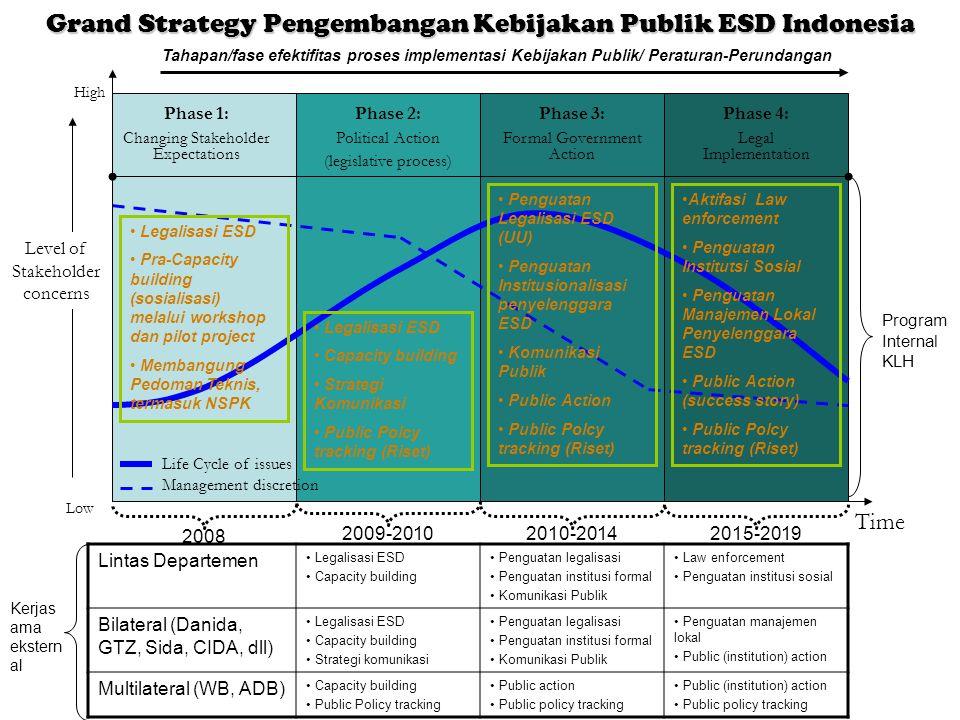 Grand Strategy Pengembangan Kebijakan Publik ESD Indonesia Phase 1: Changing Stakeholder Expectations Phase 2: Political Action (legislative process)