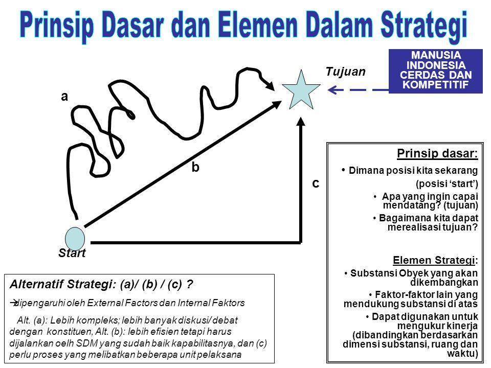 a b c Start Tujuan MANUSIA INDONESIA CERDAS DAN KOMPETITIF Alternatif Strategi: (a)/ (b) / (c) ?  dipengaruhi oleh External Factors dan Internal Fakt