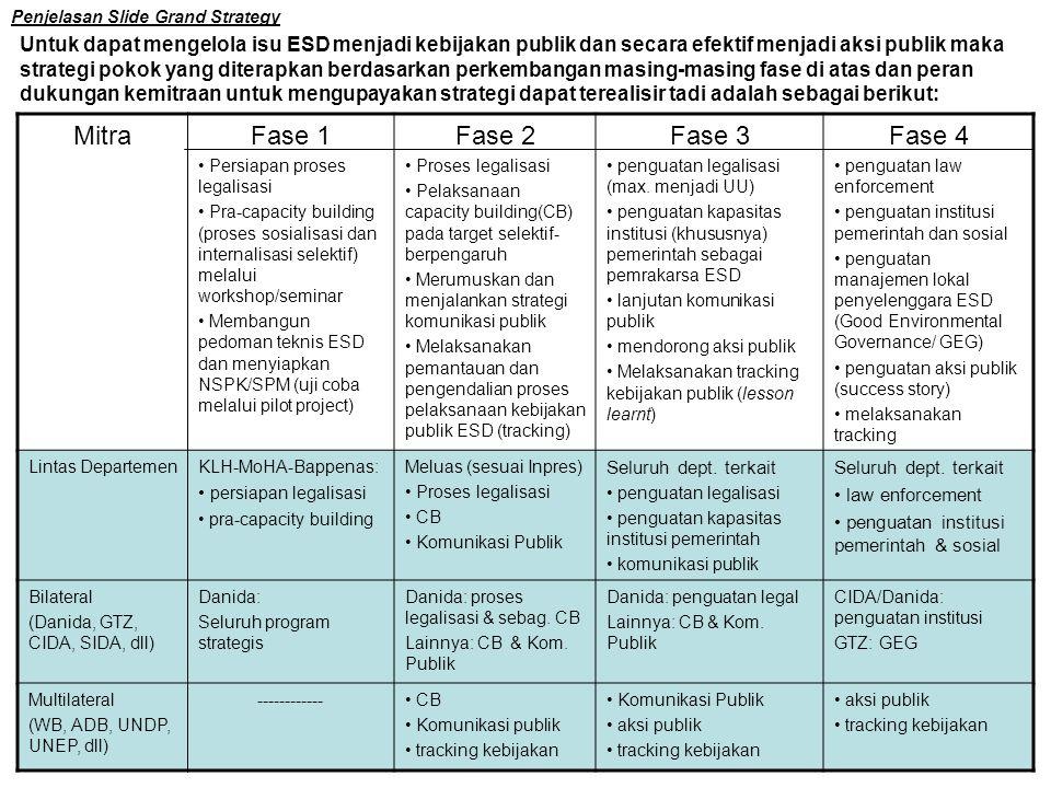 Penjelasan Slide Grand Strategy Untuk dapat mengelola isu ESD menjadi kebijakan publik dan secara efektif menjadi aksi publik maka strategi pokok yang