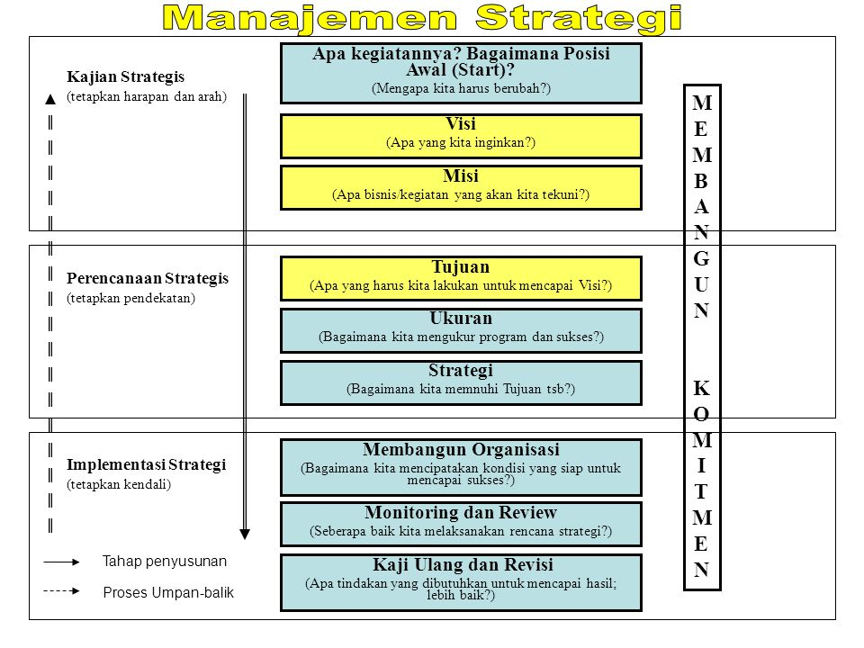 MEMBANGUNKOMITMENMEMBANGUNKOMITMEN Apa kegiatannya? Bagaimana Posisi Awal (Start)? (Mengapa kita harus berubah?) Visi (Apa yang kita inginkan?) Misi (