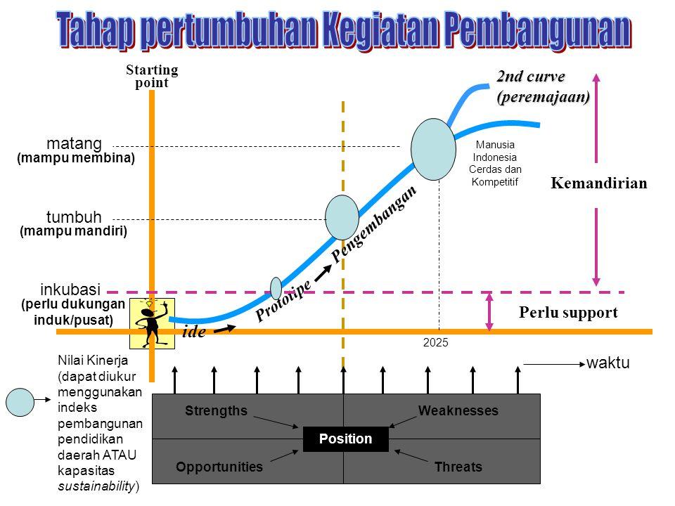 ide Prototipe Pengembangan Starting point inkubasi waktu tumbuh matang Nilai Kinerja (dapat diukur menggunakan indeks pembangunan pendidikan daerah ATAU kapasitas sustainability) StrengthsWeaknesses OpportunitiesThreats Position 2nd curve (peremajaan) Kemandirian Perlu support (mampu mandiri) (mampu membina) (perlu dukungan induk/pusat) Manusia Indonesia Cerdas dan Kompetitif 2025