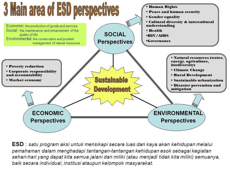 SOCIAL Perspectives ECONOMIC Perspectives ENVIRONMENTAL Perspectives ESD : satu program aksi untuk mensikapi secara luas dan kaya akan kehidupan melal