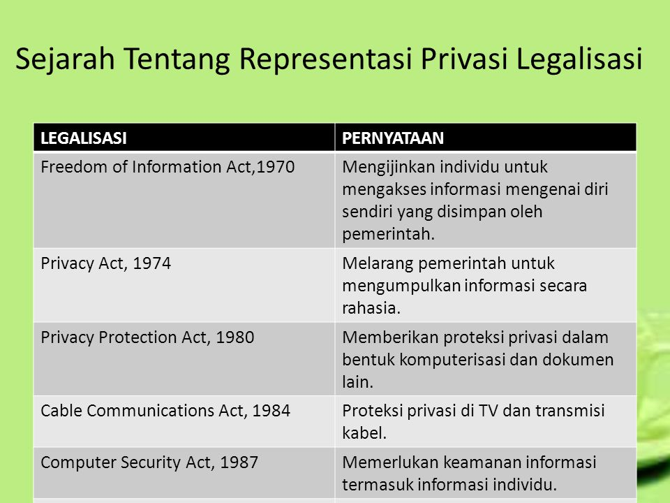Sejarah Tentang Representasi Privasi Legalisasi LEGALISASIPERNYATAAN Freedom of Information Act,1970Mengijinkan individu untuk mengakses informasi mengenai diri sendiri yang disimpan oleh pemerintah.