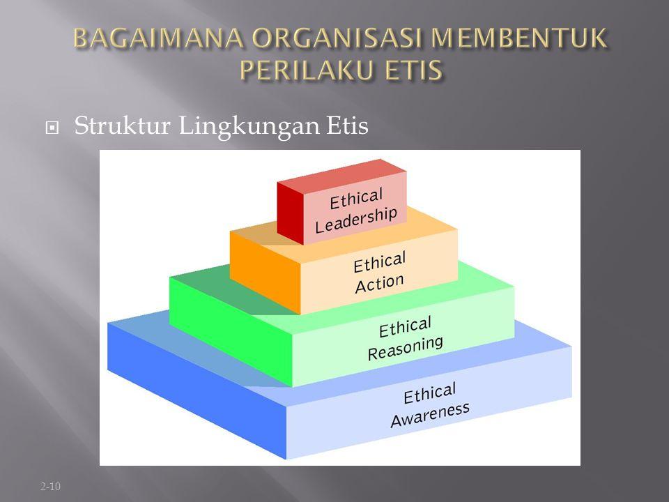 2-11  Kesadaran Etis ( Ethical Awareness )  Aturan perilaku yaitu pernyataan formal yang merumus-kan bagaimana organisasi berharap dan menuntut karyawan untuk menyelesaikan masalah- masalah etik.