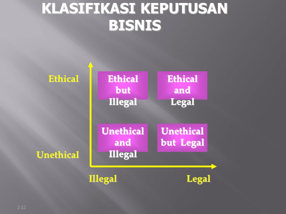 2-12 KLASIFIKASI KEPUTUSAN BISNIS Ethical Unethical IllegalLegal Unethical and Illegal Ethical and Legal Unethical but Legal Ethical but Illegal