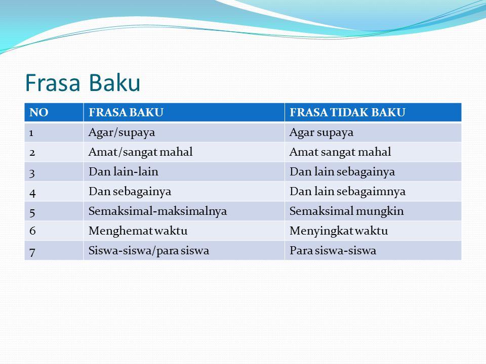 Kalimat Baku Menggunakan kata baku Menggunakan struktur bahasa Indonesia, bukan struktur bahasa daerah atau bahasa asing Lengkap Tidak bersifat ambigu Susunannya benar Ejaannya benar Penalarannya benar