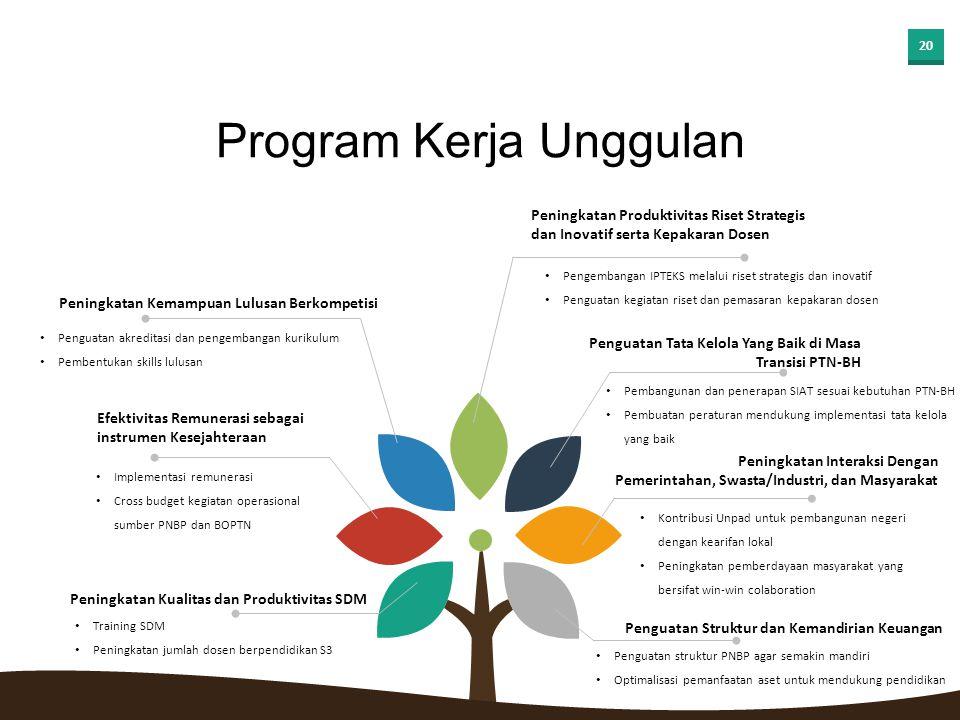 19 Penjabaran program kerja unggulan guna mencapai target kinerja yang ditetapkan, dirinci dalam: Program Kerja Unggulan Program Quick Wins Sifat: urg