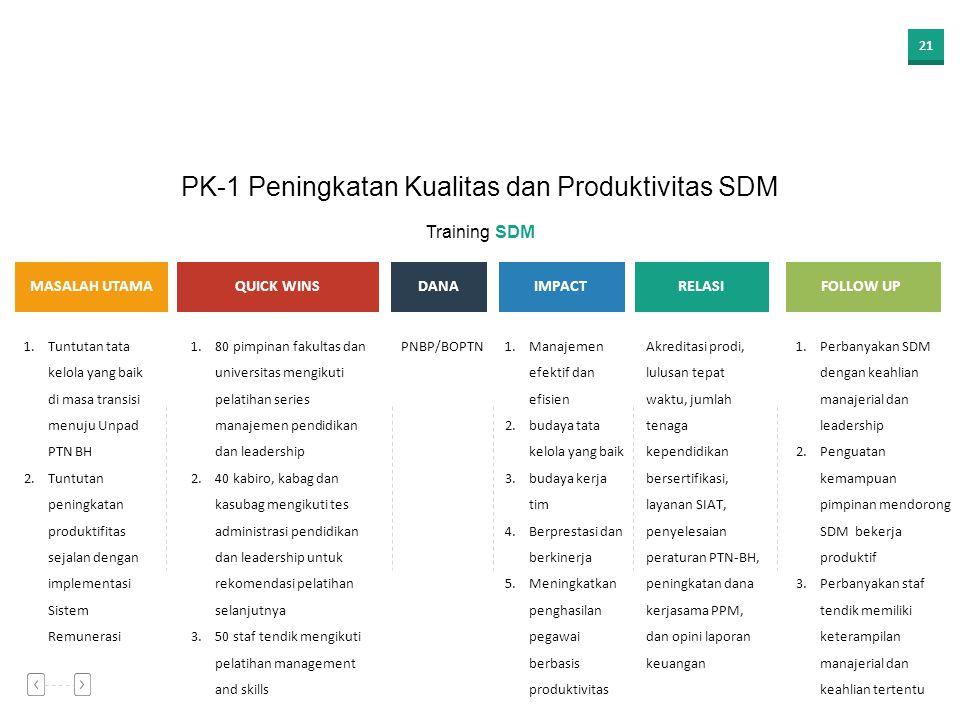 20 Program Kerja Unggulan Efektivitas Remunerasi sebagai instrumen Kesejahteraan Peningkatan Kualitas dan Produktivitas SDM Training SDM Peningkatan j