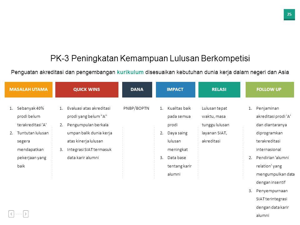 24 Kebutuhan peningkatan PNBP beberapa Fakultas untuk penerapan standar remunerasi 1.Optimalisasi pembiayaan pegawai honorer atau kontrak menggunakan