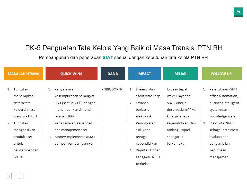 28 MASALAH UTAMAQUICK WINSDANAIMPACT 1.Kebutuhan peningkatan PNBP dari kerjasama PPM sumber DN dan LN 2.Tuntutan komersialisasi hasil dan produk riset
