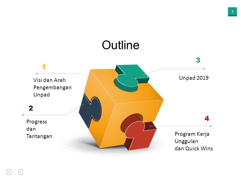3 Outline Visi dan Arah Pengembangan Unpad Progress dan Tantangan Unpad 2019 Program Kerja Unggulan dan Quick Wins 1 2 4 3